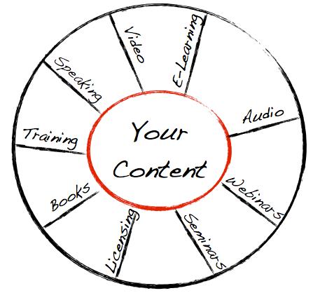 Speaker Content Wheel